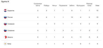 Таблица группы H Отбор ЧМ-2022