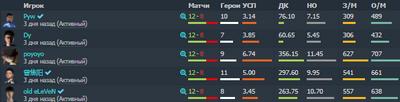 VG чаще выигрывают матча за последних месяц.