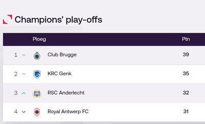 Таблица Про-Лиги