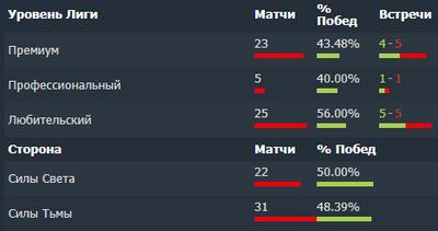 Unique чаще проигрывают, чем выигрывать за последние 3 месяца.