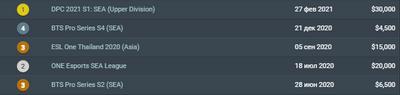 Fnatic не хватает умений для победы на турнире.