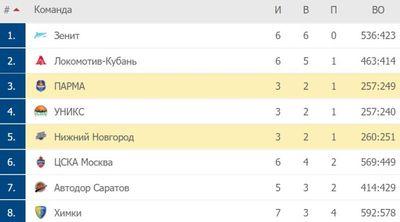 Турнирная таблица Единой лиги ВТБ