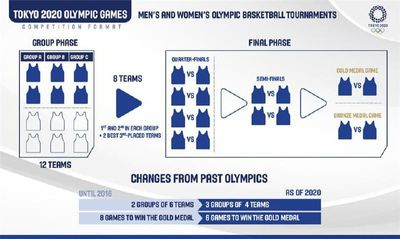 Формат баскетбольного турнира на Олимпиаде в Токио
