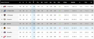 НХЛ Центральный дивизион