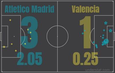 Атлетико Мадрид - Валенсия