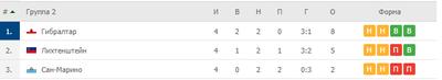 Лихтенштейн остался в дивизионе D