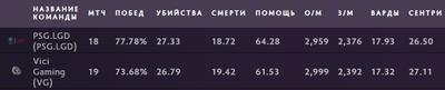 PSG и VG выиграли более 70% матчей в группе.