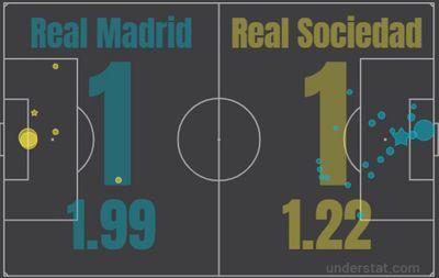 Реал Мадрид - Реал Сосьедад