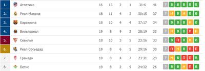«Бетис» настигает «Реал Сосьедад» в турнирной таблице