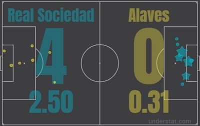 Реал Сосьедад - Алавес