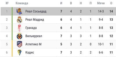 Турнирная таблица Ла Лиги, Реал Сосьедад находится на 1-м месте