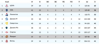 Турнирная таблица Западной конференции КХЛ
