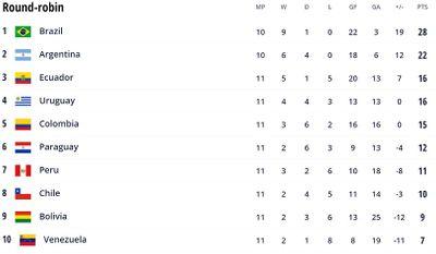 Таблица Квалификация ЧМ-2022 Южная Америка