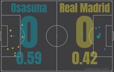 Матч Осасуна - Реал Мадрид