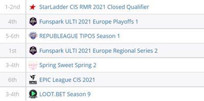Enropiq не опускались ниже шестого места за последние 7 турниров