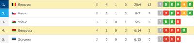 Бельгия возглавляет группу, а Беларусь идет на 4-м месте