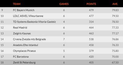 Таблица лучших защищающихся команд Евролиги