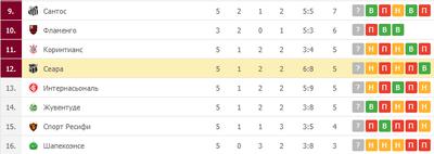 «Сеара» идет на 12-м месте
