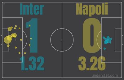 xG в матче Интер – Наполи