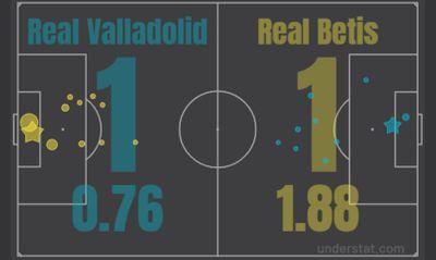 Реал Вальядолид - Реал Бетис