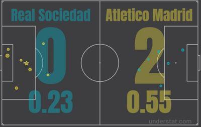 Матч Реал Сосьедад - Атлетико Мадрид