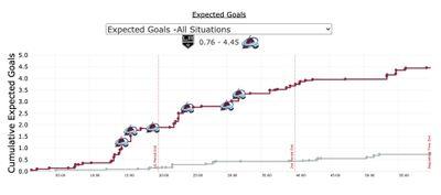 График ожидаемых голов в матче Колорадо и Лос-Анджелеса