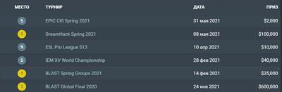 NAVI провалили три турнира в 2021