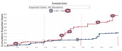 График ожидаемых заброшенных шайб в матче Монреаль - Виннипег