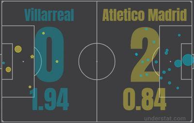 Вильярреал - Атлетико Мадрид
