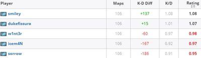 Только два игрока 100PG имеют положительные KD Diff за последние 3 месяца.