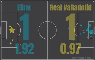 Эйбар - Реал Вальядолид