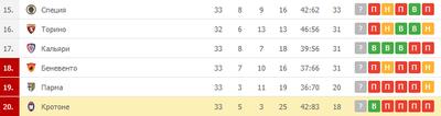 «Кротоне» замыкает турнирную таблицу Серии А