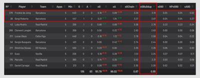 Статистика игроков в Understat