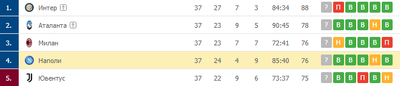 «Наполи» в случае победы останется в топ-4
