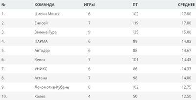 Статистика команд Единой лиги ВТБ по потерям