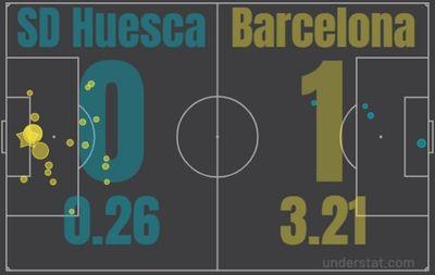 Матч Уэска - Барселона