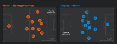 Статистика последних матчей Челси