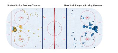 Карта бросков в матче Рейнджерс Бостон