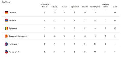Таблица группы J Отбор ЧМ-2022