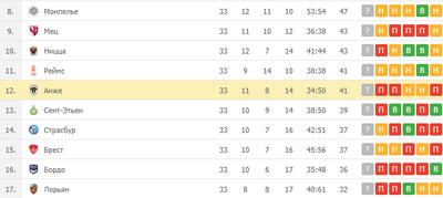 «Анже» идет на 12 месте в Лиге 1