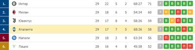 «Аталанта» входит в топ-4 чемпионата Италии
