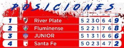 Группа D Кубка Либертадорес 2021