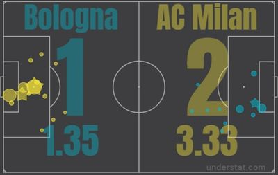 Болонья - Милан