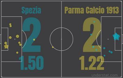 Специя - Парма
