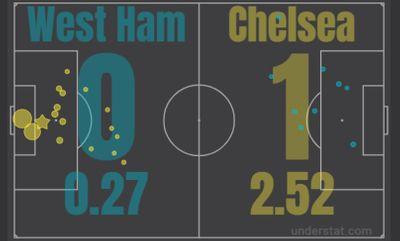 Вест Хэм - Челси