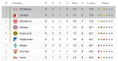 Турнирная таблица Бундеслиги после 3 туров