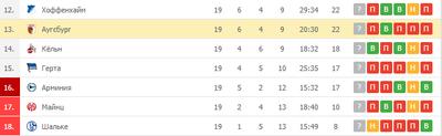 «Аугсбург» расположился на 13-й позиции