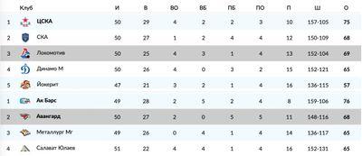 Турнирная таблица КХЛ