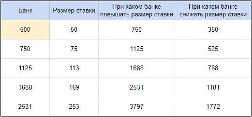Таблица системы плато: от начального банка зависит размер ставки и величина банка, при которой размер ставки нужно повысить или понизить
