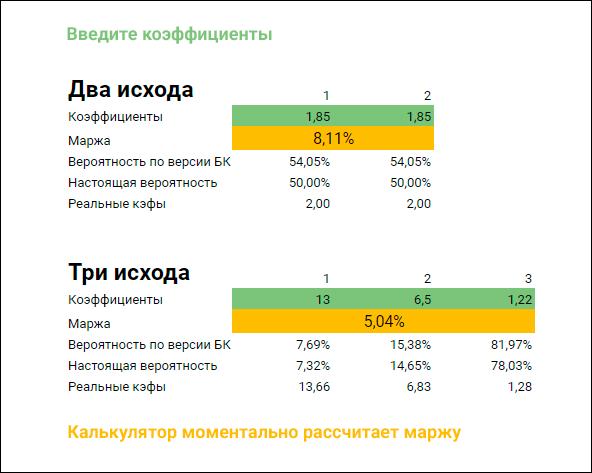 Калькулятор маржи букмекера для двух и трех исходов: 8,11% и 5,01% соответственно